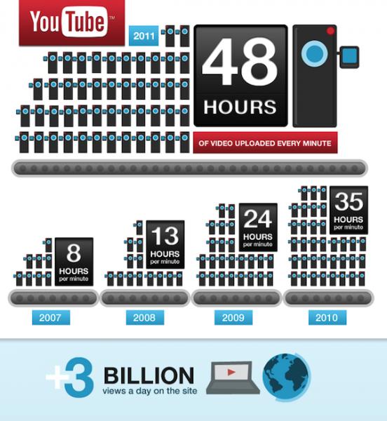 YouTube-Statistik-552x600